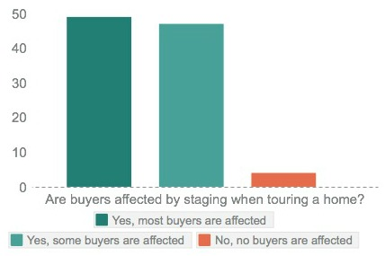 buyers affected by staging